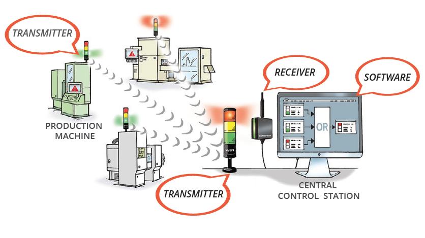 Smart Machine Monitoring