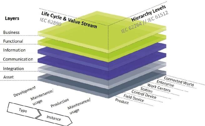 Industry 4.0 framework RAMI 4.0 model