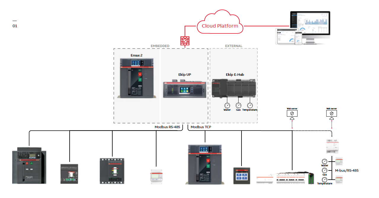 ABB Ability EDCS system overview2